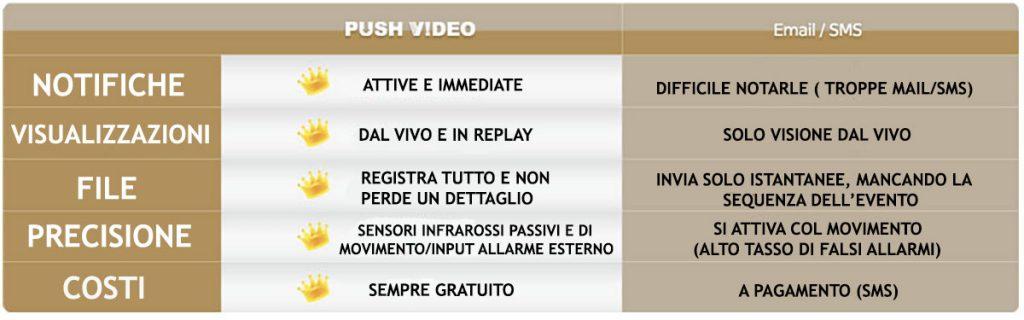 push-video