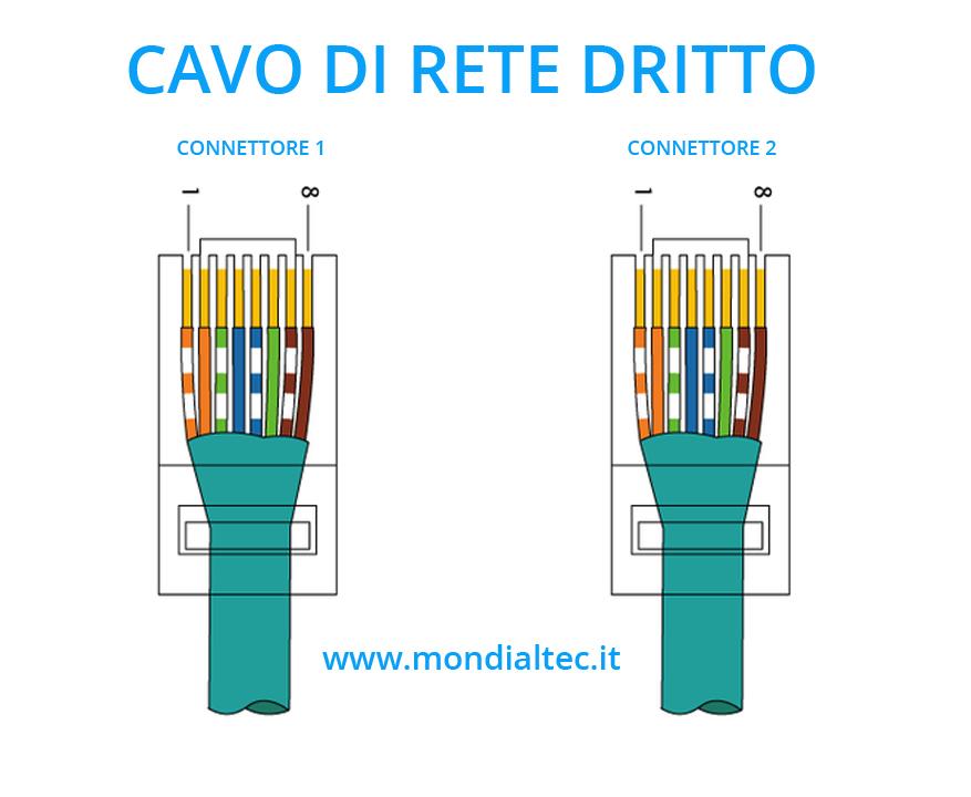 Schema Cablaggio Rete Ethernet : Come fare cavo di rete dritto e incrociato prodotti