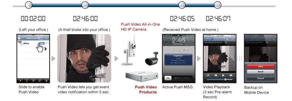 push_video