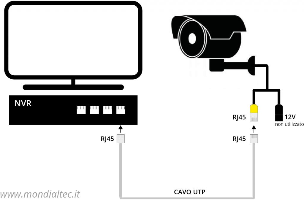 Schema collegamento telecamere IP PoE