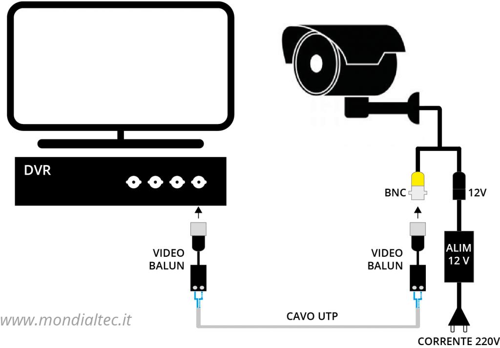 Schema collegamento telecamere UTP