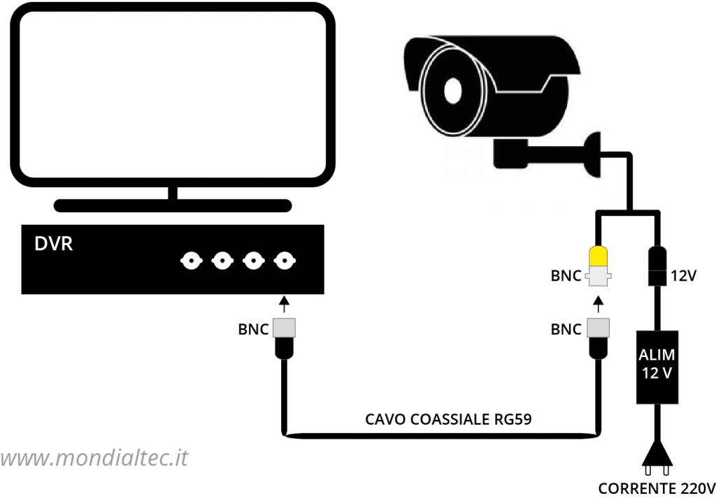 Schema collegamento telecamere videosorveglianza